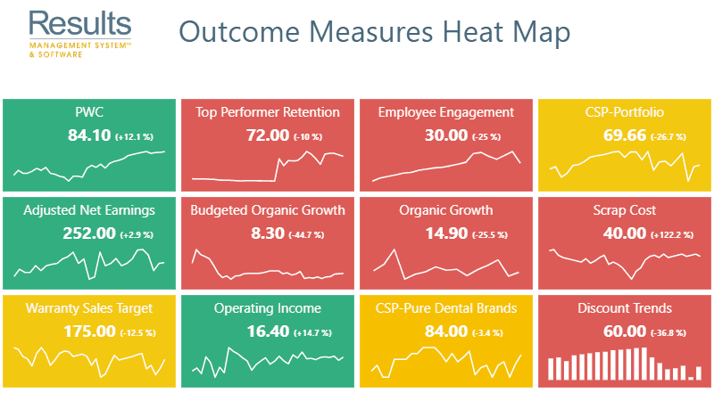 Outcome-Measures-Heat-Map